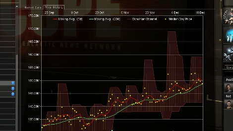 EVE Market History Graph