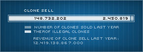 Selling clones graphic