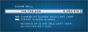 Selling clones graphic
